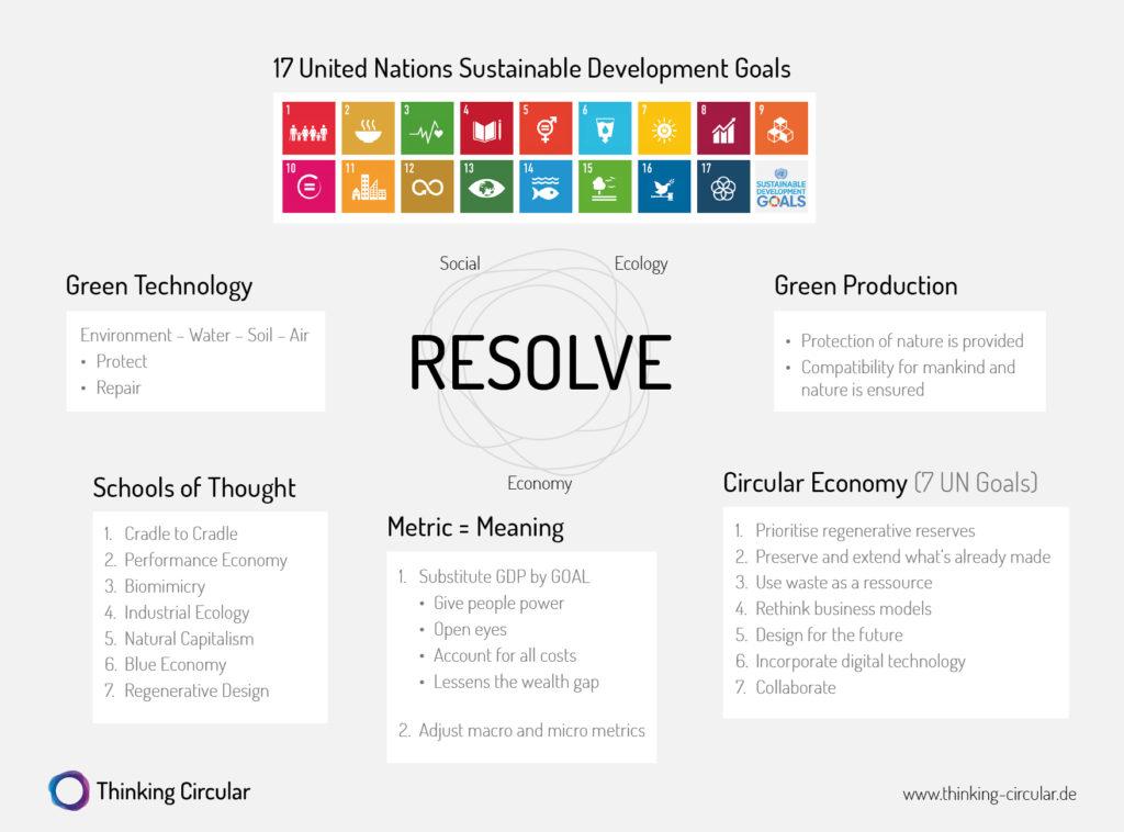 Darstellung zur Anwendungen in der Circular Economy - RESOLVE