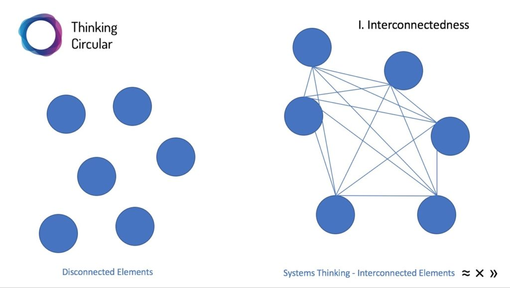 Infografik Systems Thinking Connectedness