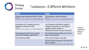 Abfall- und Stoffrecht haben unterschiedliche Materialdefinitionen