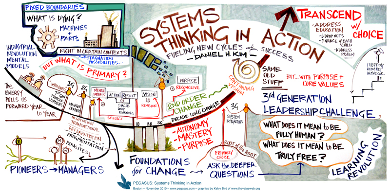 Grundlagen für Systems Thinking Action