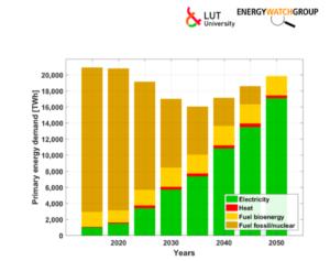 Infografik Energiebedarf